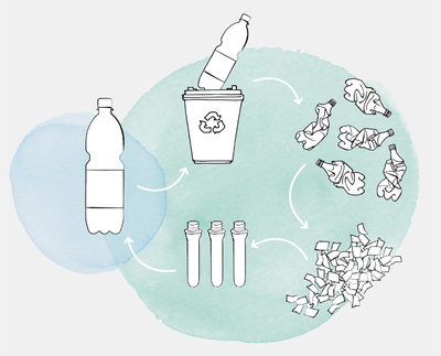FreshSafe-PET® is convincing with its 100% bottle-to-bottle